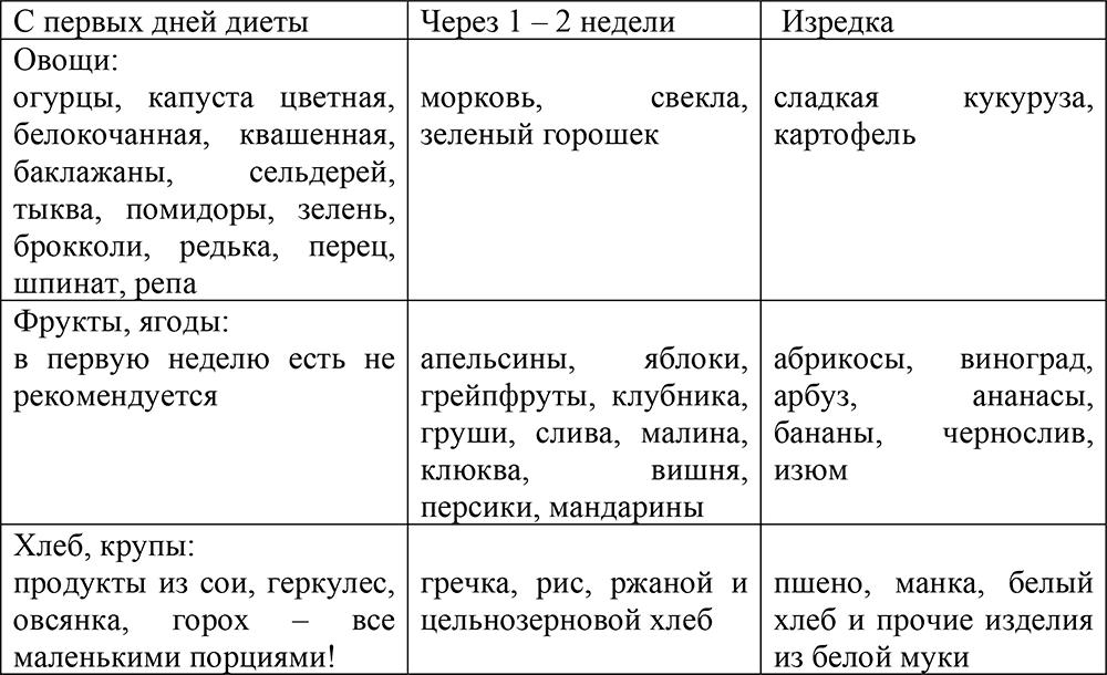 Диета космонавтов меню на 10 дней отзывы