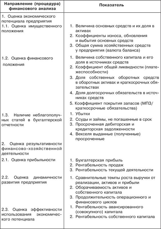 состояния шпаргалка и финансового оценка финансовых деятельности результатов хозяйственной