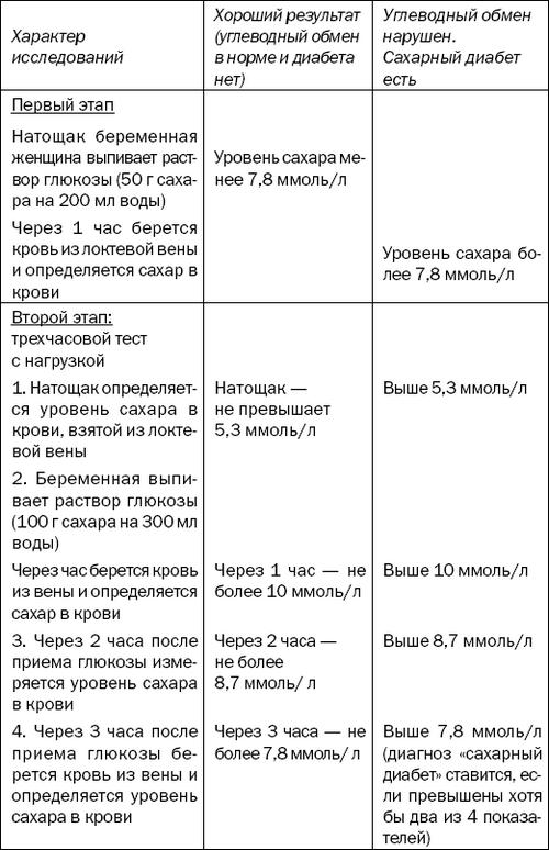 Диета При Диабете Беременных.