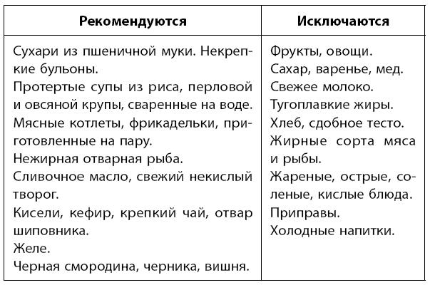 Хронический Колит Диета 4. Диета №4 (стол №4): питание при колите, энтероколите, дизентерии, брюшном тифе и туберкулезе