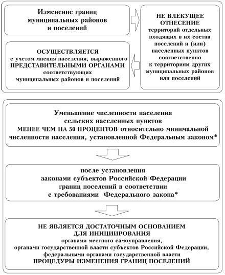 Изменение границ муниципальных образований шпаргалка и преобразование 22.