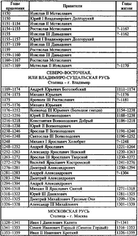 все правители россии апреле воздух нагревается