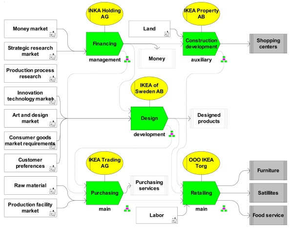 an analysis of internationalisation process of ikea I ikea in brief ii internationalization process: a motives b market and product selection process  ikea internationalization process motives thank you for.