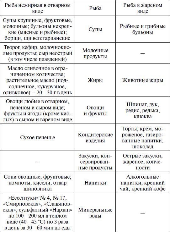 Кефирная Диета При Жкб.