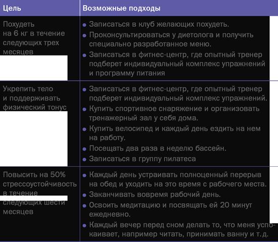7 Целей К Похудению.