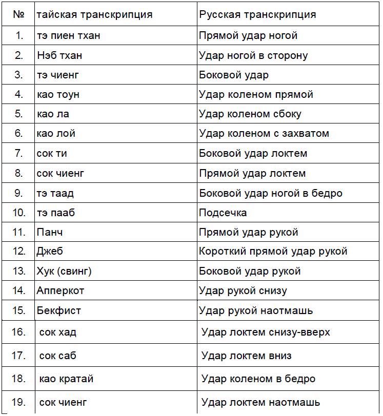 приемы в тайском боксе названия и картинки охватом